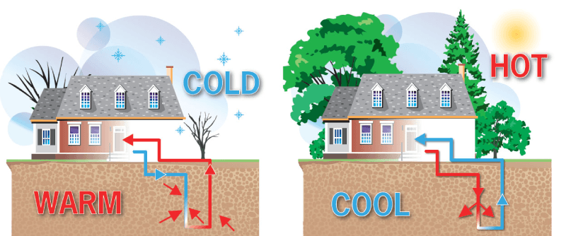 Geothermal Heating And Cooling By Earth Energy Systems
