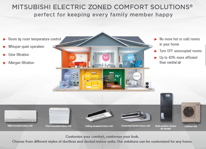 Mitsubishi Electric Zoned Comfort Solutions